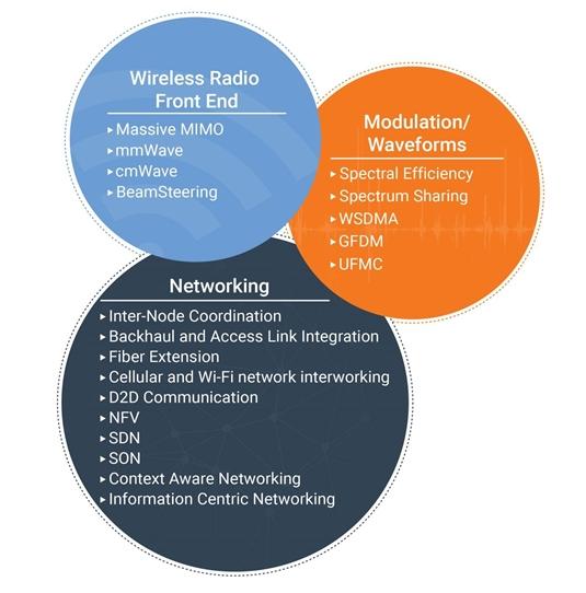 Figure 1 - 5G Tech Areas