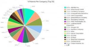 LIDAR patent pie