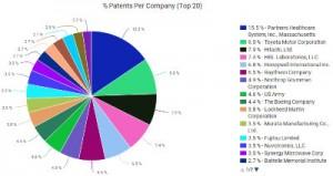 MMW patent pie