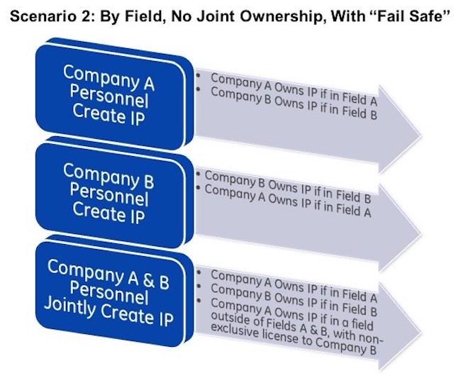 Joint Ip Ownership Scenarios A Graphical Look Ipwatchdog
