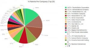 V2V patent pie