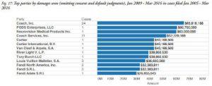 top parties no default consent