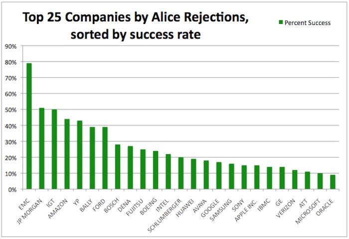 top-25-companies-alice-success-percent
