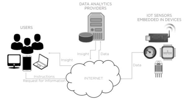Figure 1: IoT Ecosystem