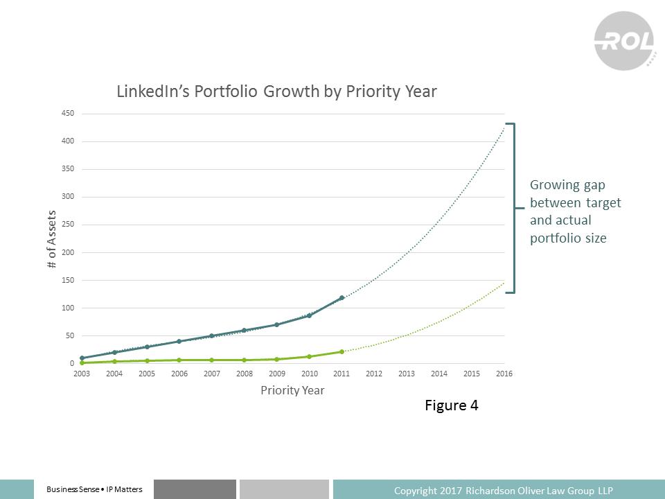 Linkedins Patent Strategy Ipwatchdog Patents Patent Law