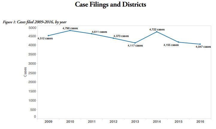 Lex Machinas 2017 Trademark Litigation Report Shows High Percentage