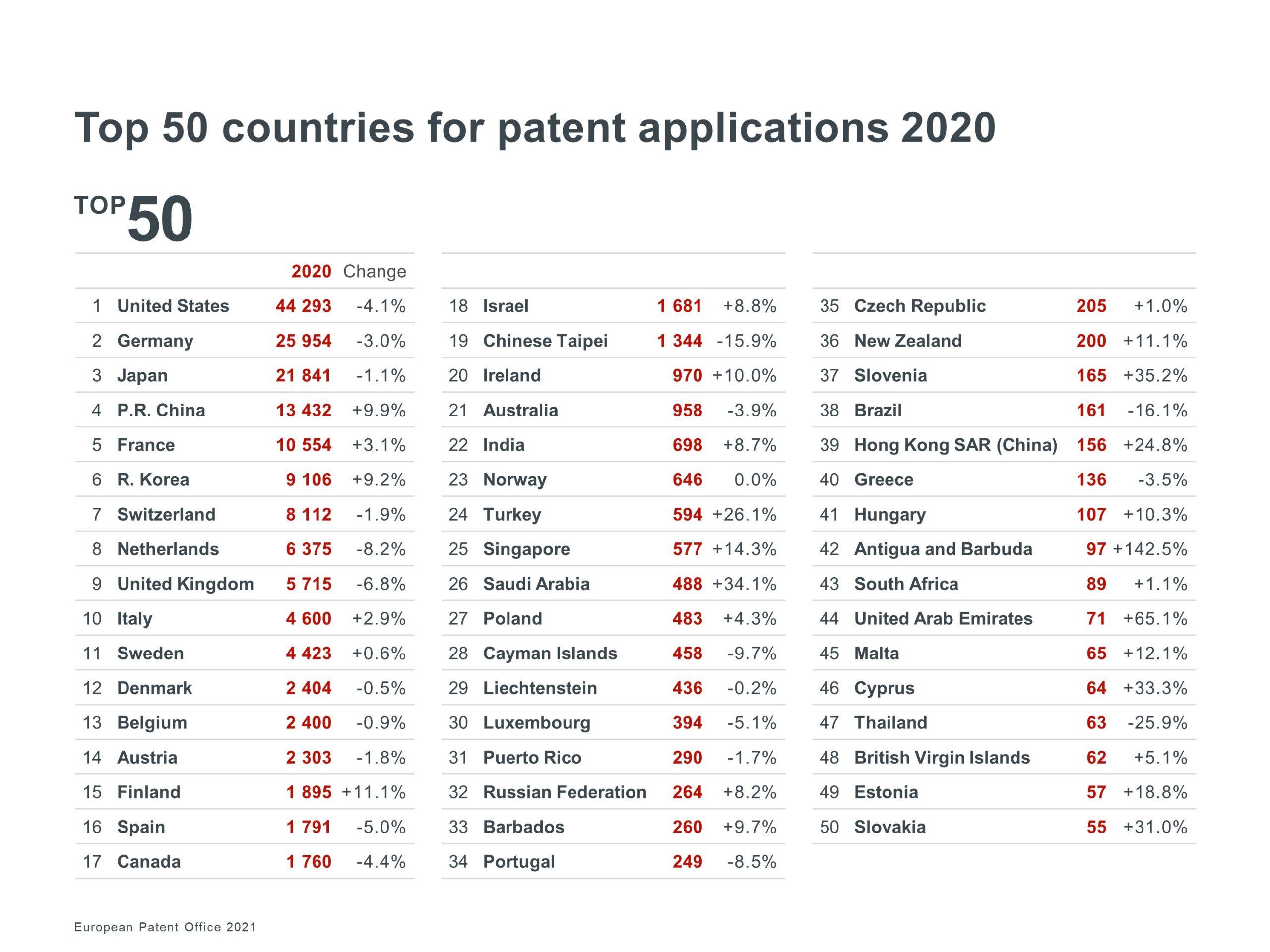 EPO Patent Index 2020